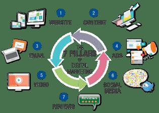 7 Pillars Graphic