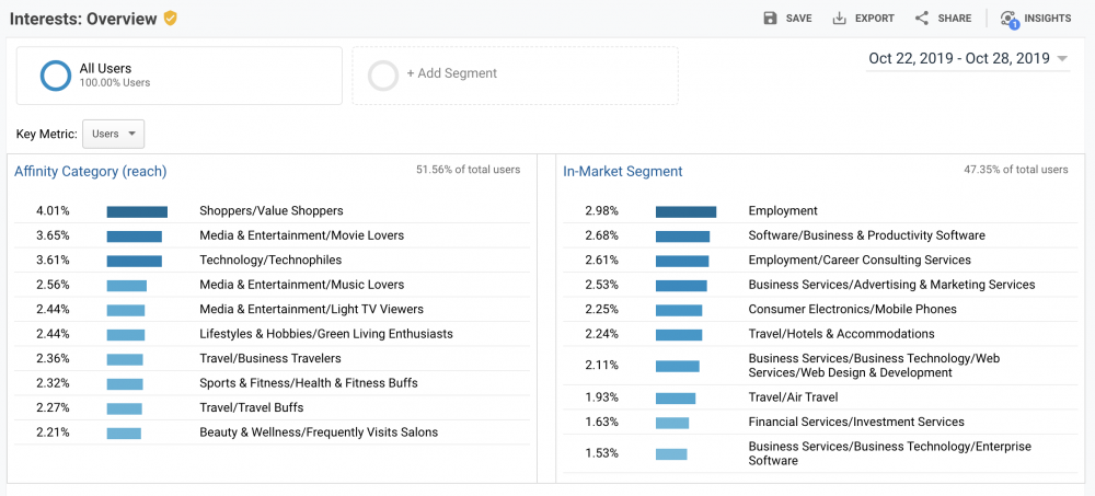 How to Track Your SEO Efforts Using Google Analytics | Musselwhite Marketing